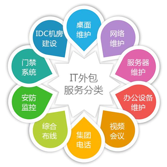 IT外包服务分类