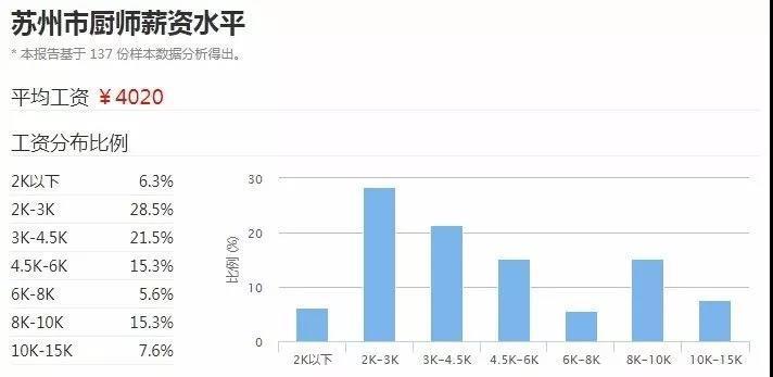 苏州2017年厨师平均工资