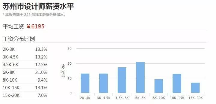 苏州2017年设计师平均工资