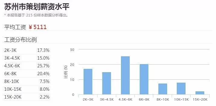 苏州2017年策划平均工资