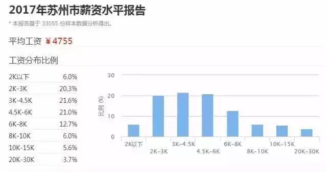 苏州2017年薪资水平报告