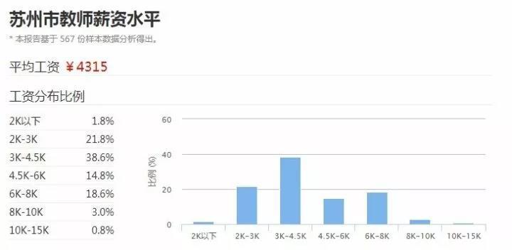 苏州2017年教师平均工资