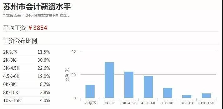 苏州2017年会计平均工资