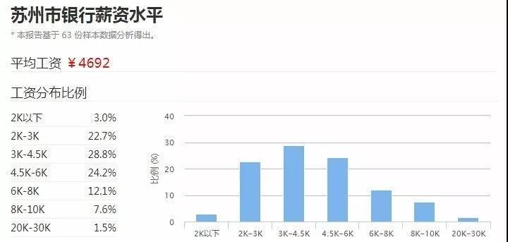 苏州2017年银行平均工资