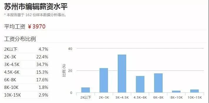 苏州2017年编辑平均工资