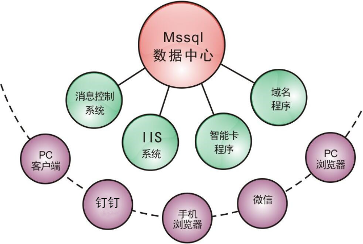 诚展HR软件架构