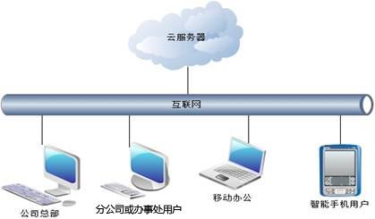 诚展人力资源服务管理系统云端部署