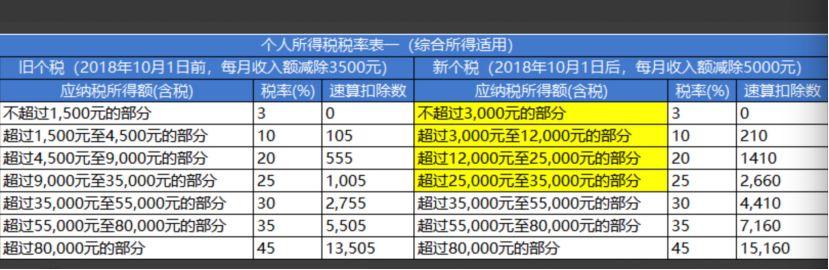 年终奖个税新旧税率表对比