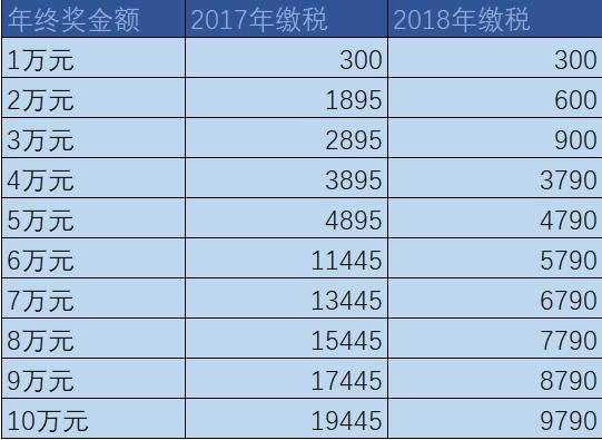 年终奖个税新旧税额对比