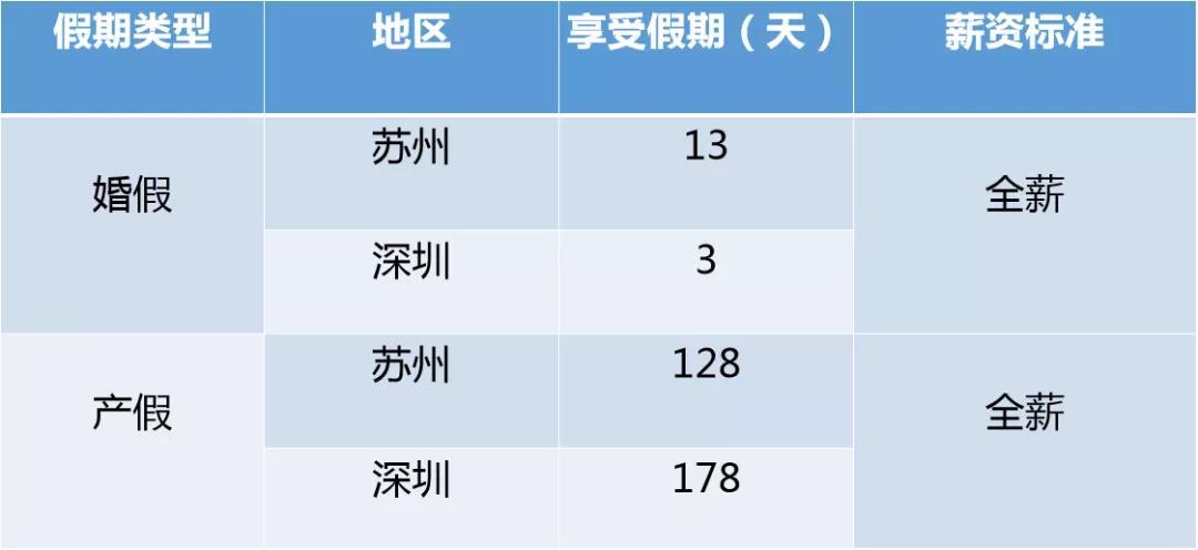 深圳苏州婚假产假规定