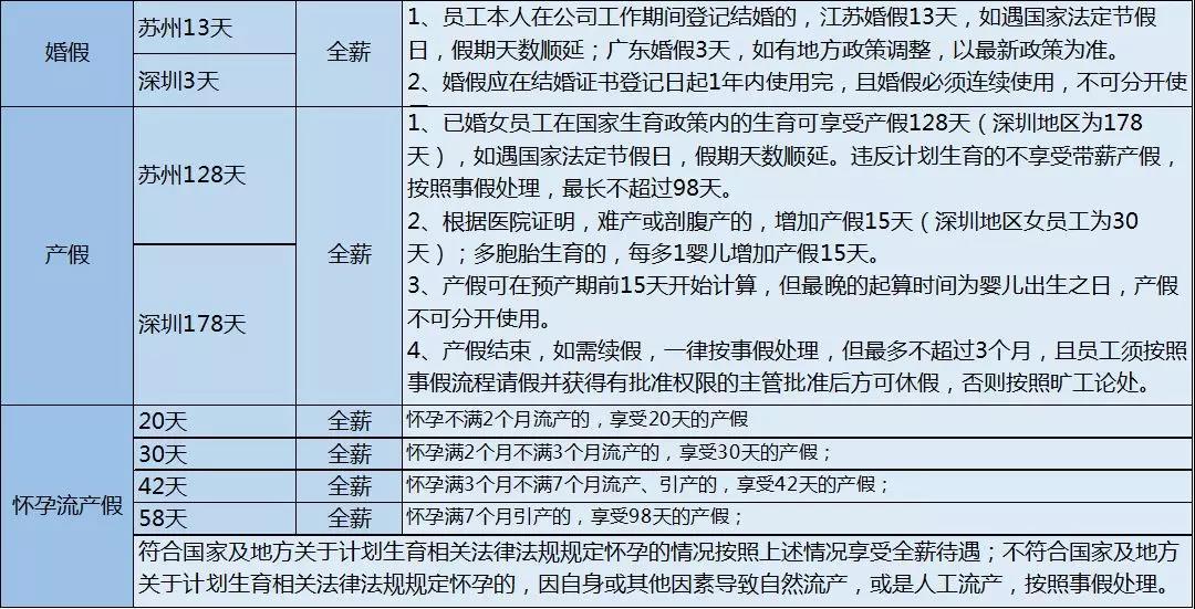 深圳苏州婚假产假详细规定